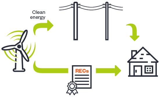 CREDO Energy—How RECs work part 2