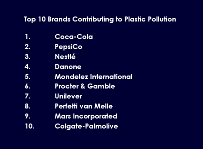 Top 10 Brands Contributing to Plastic Pollution