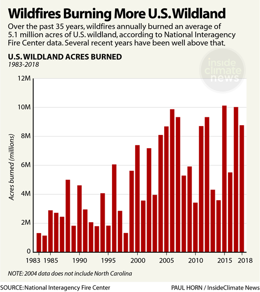 Wildfires Burning More U.S. Wildland