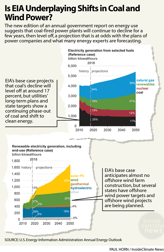 Is EIA Underplaying Shifts in Coal and Wind Power?