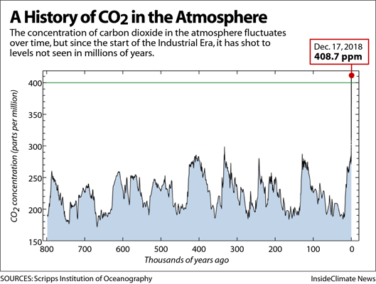 Chart: The Keeling Curve - A History of CO2 in the Atmosphere