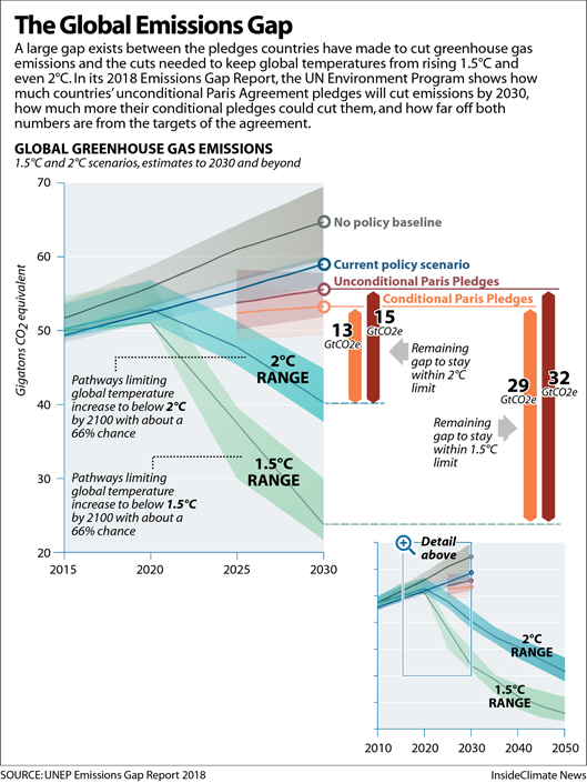 The Global Emissions Gap Between Policies and the Paris Goals